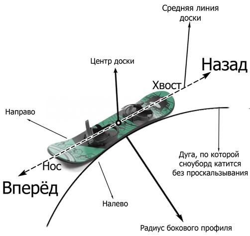 Схема сноуборда
